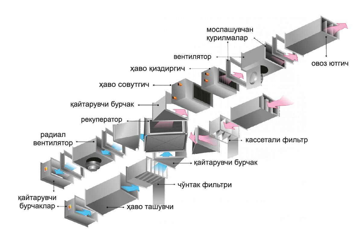 Таъминловчи-Чиқарувчи вентиляция