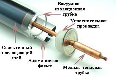 Трубчатые вакуумные коллекторы состав