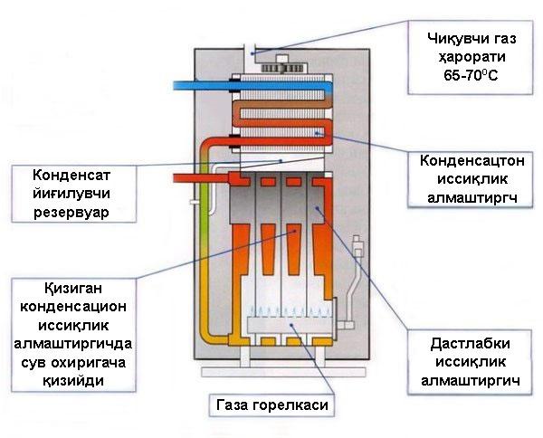 Схема бытового конденсационного котла