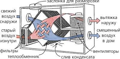 рекуператор и его компоненты схема