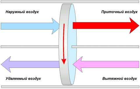 рекуператор роторный
