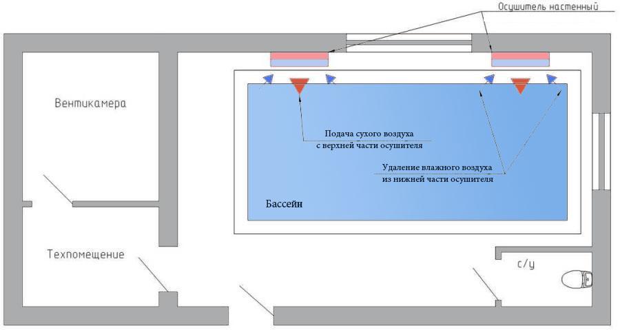 Осушение воздуха в бассейне без использования вентиляции