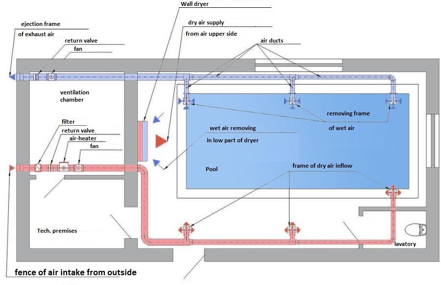 Вентиляция бассейна при помощи отдельных приточных и вытяжных систем с использованием отдельного осушителя