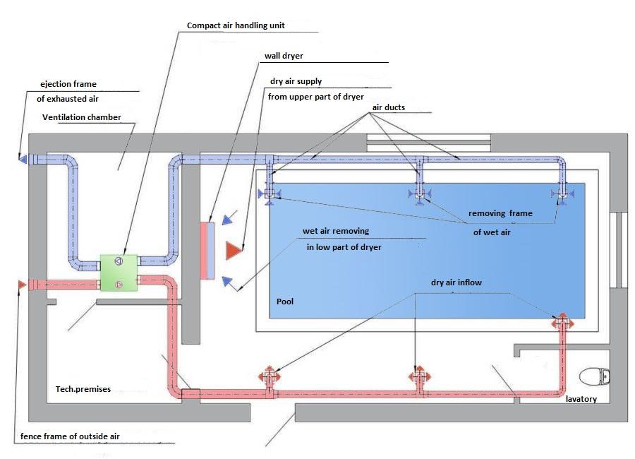 Приточно-вытяжная система вентиляции бассейна и отдельный осушитель воздуха
