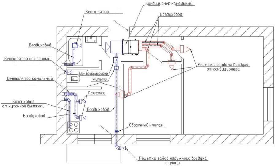Варианты систем вентиляции