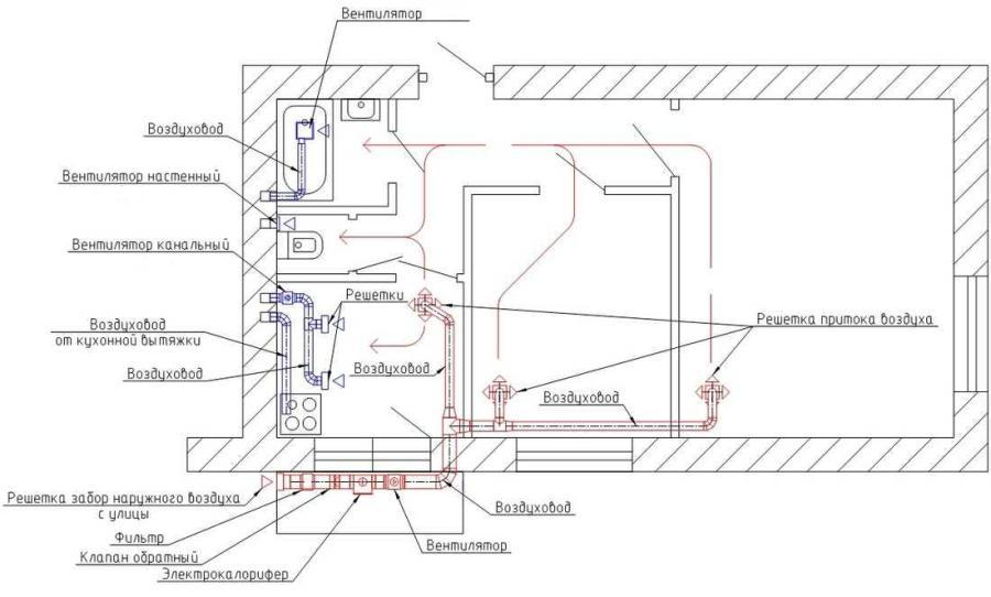 канального кондиционера и