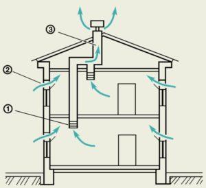 Рисунок приточной и вытяжной вентиляции